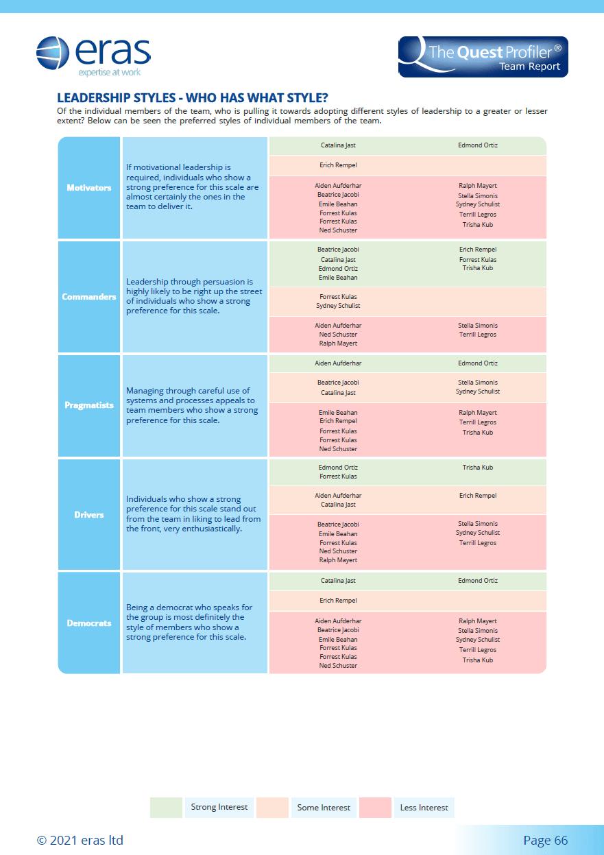 Leadership Styles 2