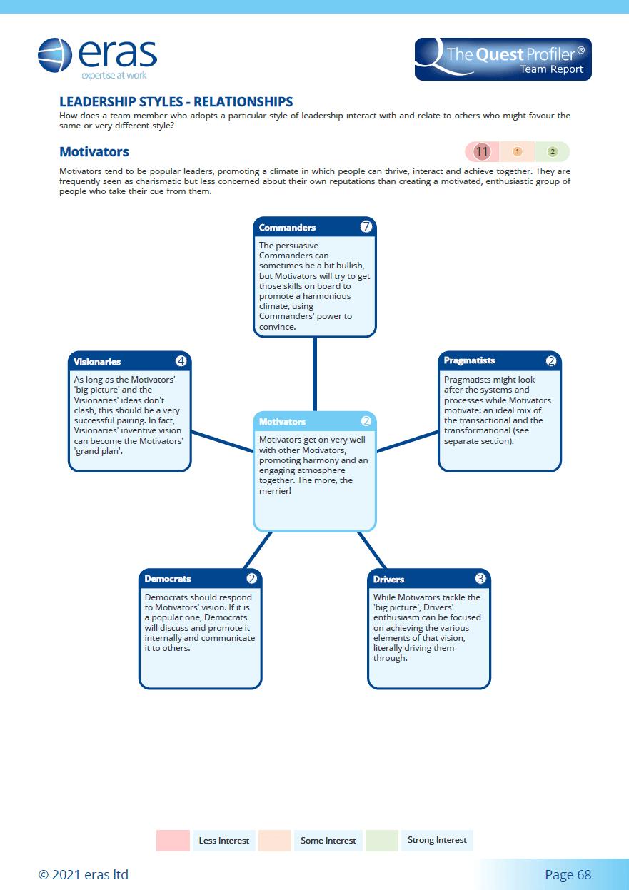 Leadership Styles 3