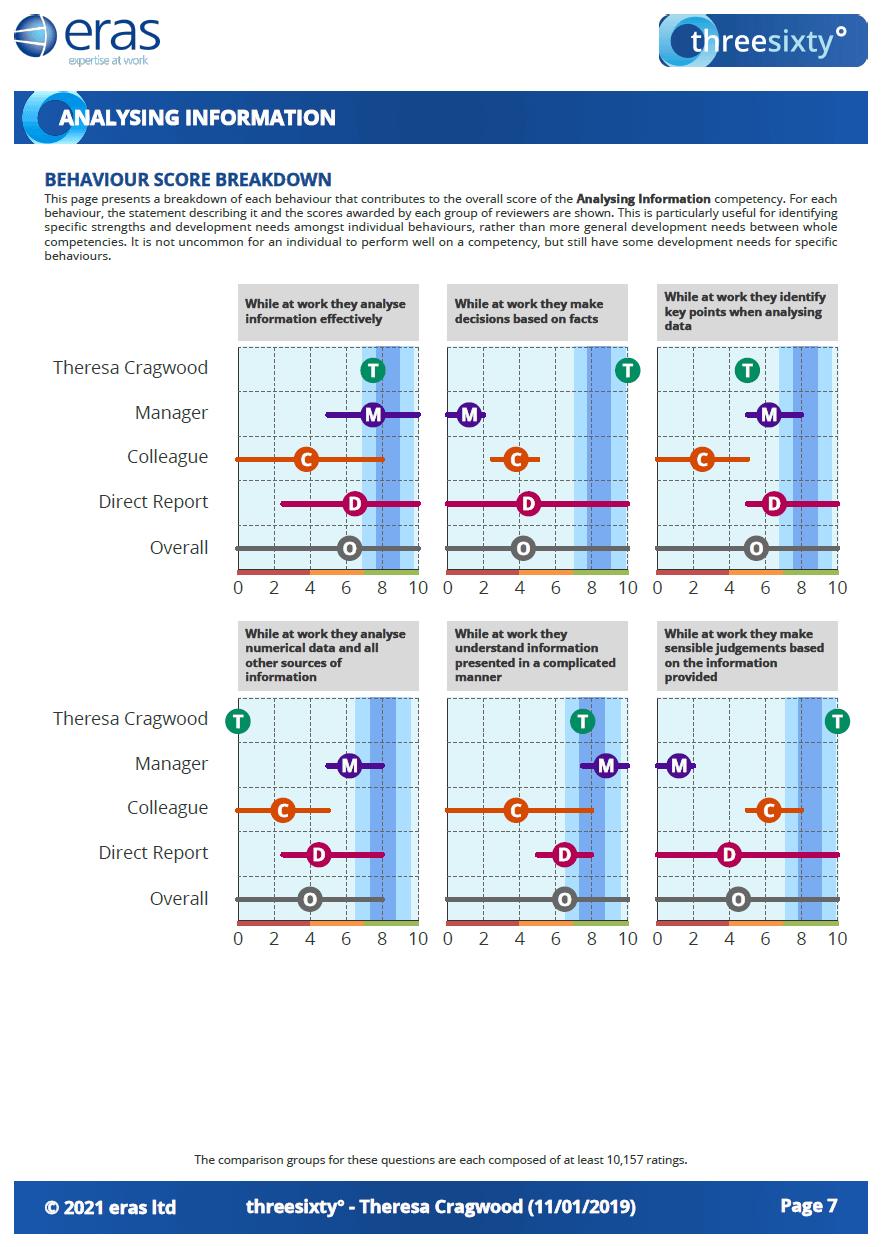 Behaviour Summary