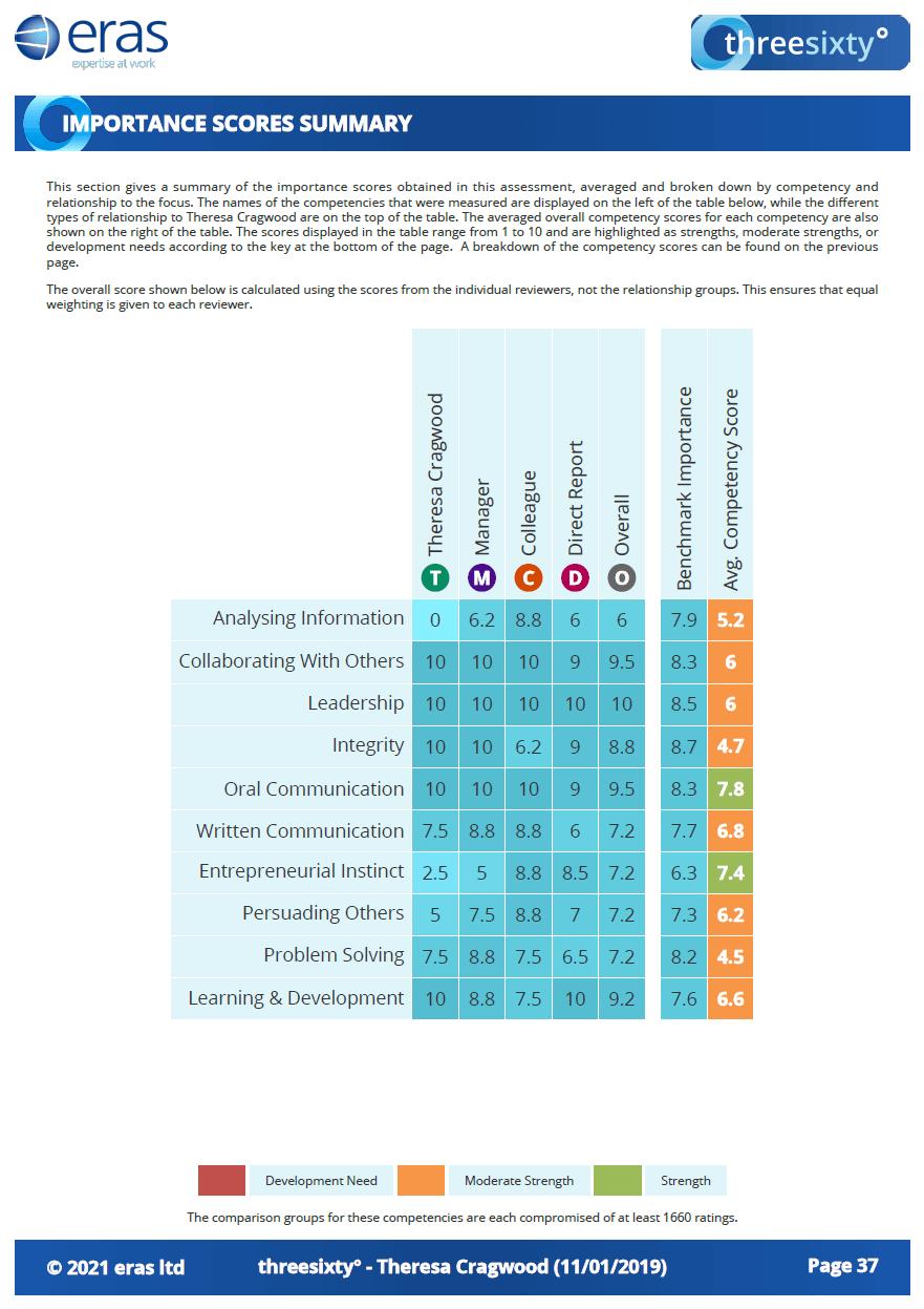 Importance Scores 2